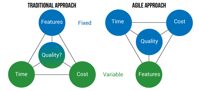 agile vs traditional project management We discussed how both agile and traditional project management approaches  share similar goals of efficiency and value delivery, and also.